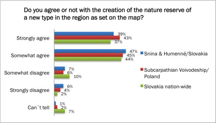 Eastern Carpathians poll 02
