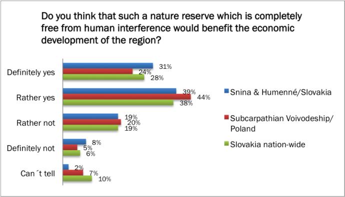 Eastern Carpathians poll 03