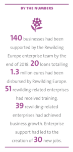 Numbers of enterprise Rewilding support